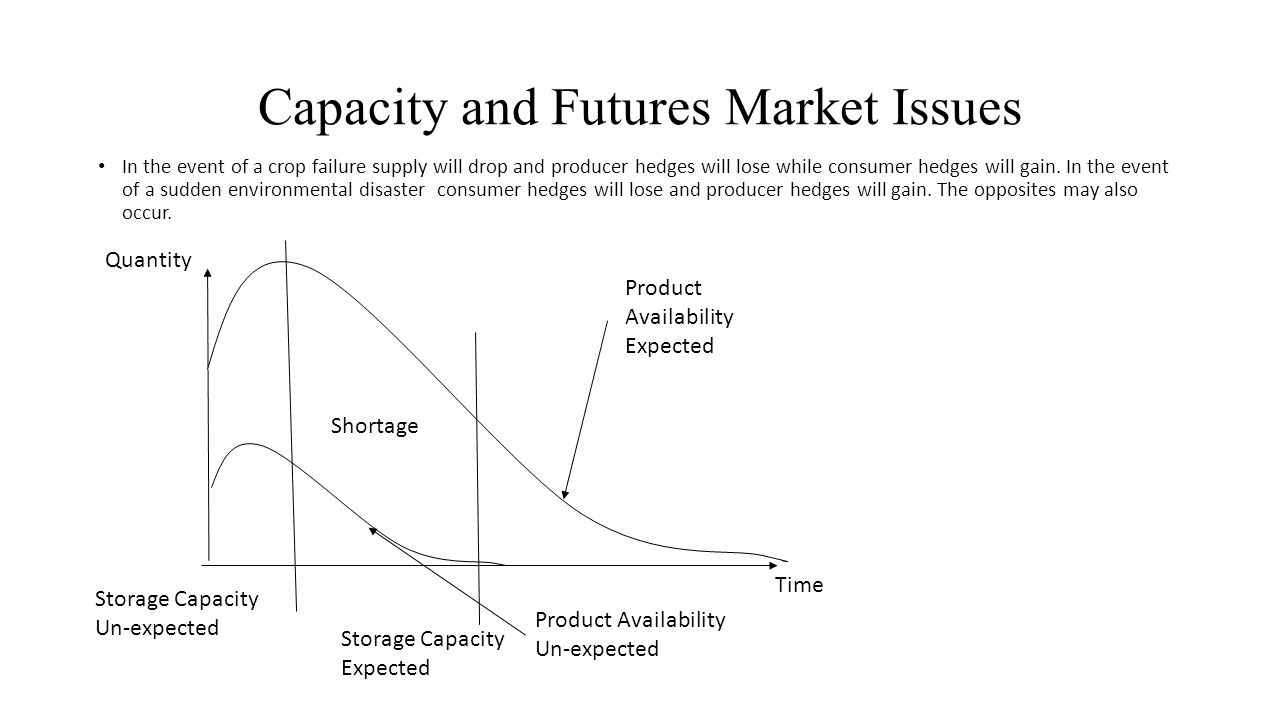Capacity and Futures Market Issues Time Quantity Product Availability Expected In the event of a crop failure supply will drop and producer hedges will lose while consumer hedges will gain.