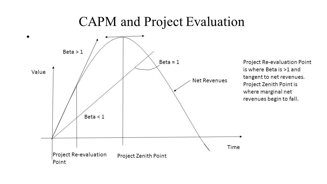 CAPM and Project Evaluation Time Value Beta = 1 Beta < 1 Beta > 1 Net Revenues Project Re-evaluation Point Project Re-evaluation Point is where Beta is >1 and tangent to net revenues.