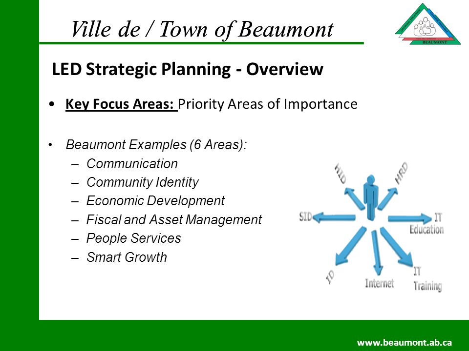 Ville de / Town of Beaumont www.beaumont.ab.ca Ville de / Town of Beaumont www.beaumont.ab.ca Key Focus Areas: Priority Areas of Importance Beaumont Examples (6 Areas): –Communication –Community Identity –Economic Development –Fiscal and Asset Management –People Services –Smart Growth LED Strategic Planning - Overview
