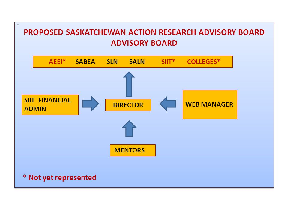 PROPOSED SASKATCHEWAN ACTION RESEARCH ADVISORY BOARD ADVISORY BOARD * Not yet represented Meet 3-4 times annually by conference call and/or face-to-face Regular updates to AEEI and Advisory Board by Director Final report to AEEI with workshop and formative evaluations *New organizations; current organizations to have new representatives PROPOSED SASKATCHEWAN ACTION RESEARCH ADVISORY BOARD ADVISORY BOARD * Not yet represented Meet 3-4 times annually by conference call and/or face-to-face Regular updates to AEEI and Advisory Board by Director Final report to AEEI with workshop and formative evaluations *New organizations; current organizations to have new representatives AEEI* SABEA SLN SALN SIIT* COLLEGES* SIIT FINANCIAL ADMIN WEB MANAGER DIRECTOR MENTORS