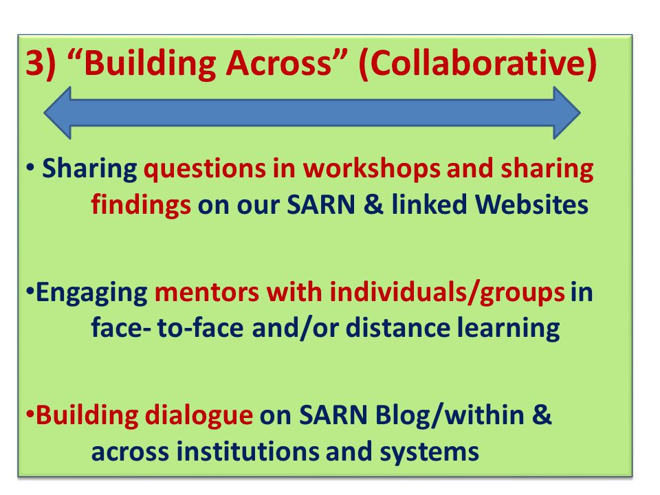 3) Building Across (Collaborative) Sharing questions in workshops and sharing findings on our SARN & linked Websites Engaging mentors with individuals/groups in face-to-face and/or distance learning Building dialogue on SARN Blog/within & across institutions and systems 3) Building Across (Collaborative) Sharing questions in workshops and sharing findings on our SARN & linked Websites Engaging mentors with individuals/groups in face-to-face and/or distance learning Building dialogue on SARN Blog/within & across institutions and systems