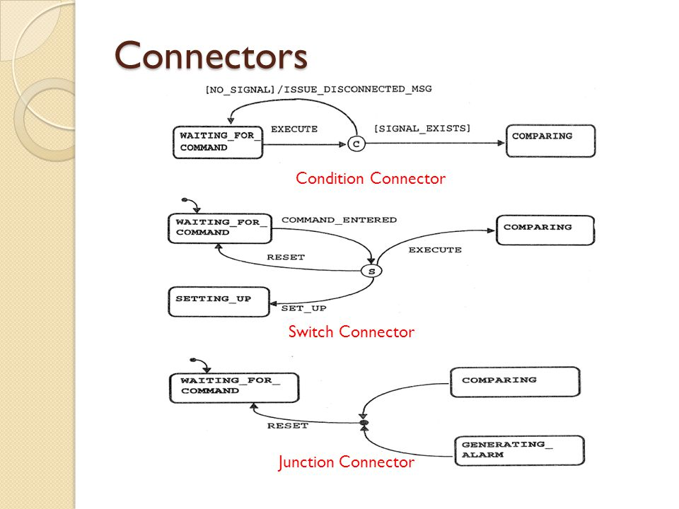 Connectors Condition Connector Switch Connector Junction Connector