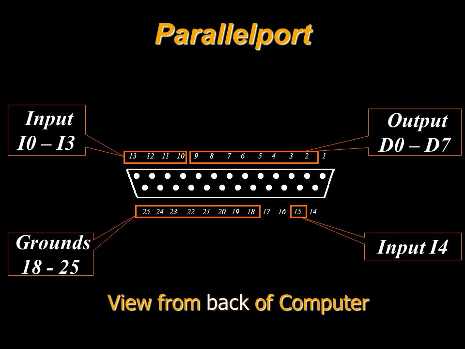 Parallelport View from back of Computer 13 12 11 10 9 8 7 6 5 4 3 2 1 25 24 23 22 21 20 19 18 17 16 15 14 Output D0 – D7 Input I0 – I3 Input I4 Grounds 18 - 25