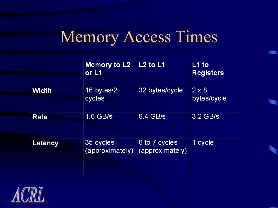 Memory Access Times
