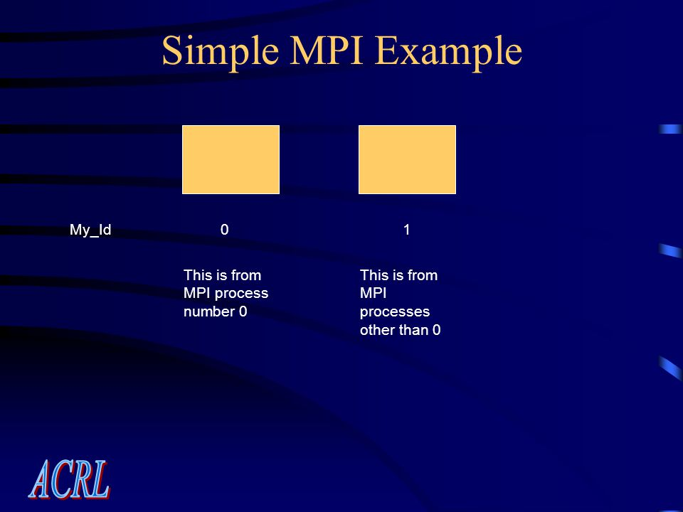 Simple MPI Example My_Id01 This is from MPI process number 0 This is from MPI processes other than 0