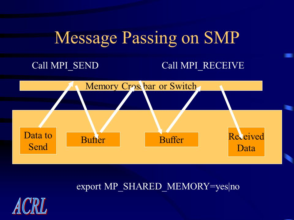 Message Passing on SMP Call MPI_SENDCall MPI_RECEIVE Buffer Memory Crossbar or Switch Data to Send Received Data export MP_SHARED_MEMORY=yes|no