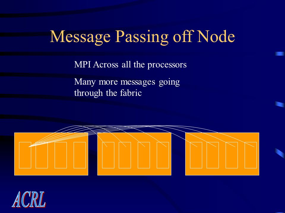 Message Passing off Node MPI Across all the processors Many more messages going through the fabric