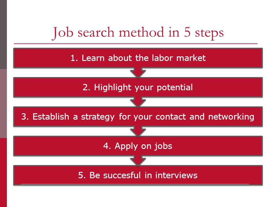 Job search method in 5 steps 5. Be succesful in interviews 4.