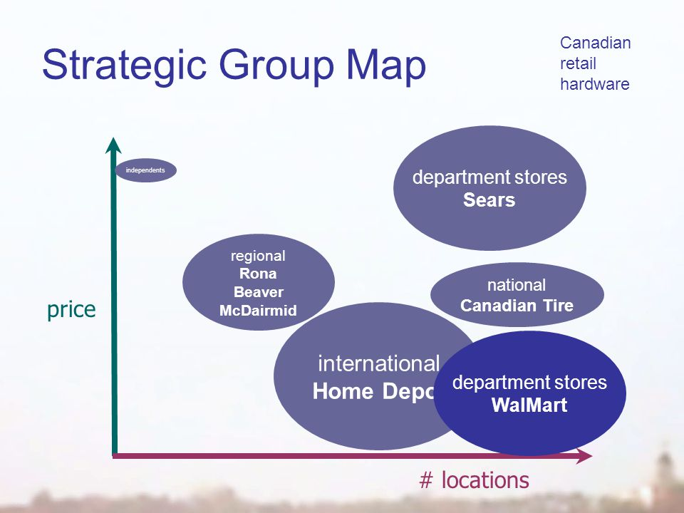 Strategic Group Map # locations price Canadian retail hardware independents regional Rona Beaver McDairmid international Home Depot national Canadian Tire department stores Sears department stores WalMart