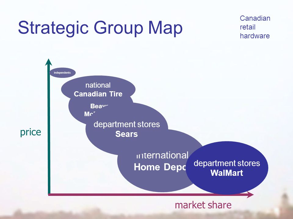 Strategic Group Map market share price Canadian retail hardware independents regional Beaver McDairmid international Home Depot national Canadian Tire department stores Sears department stores WalMart