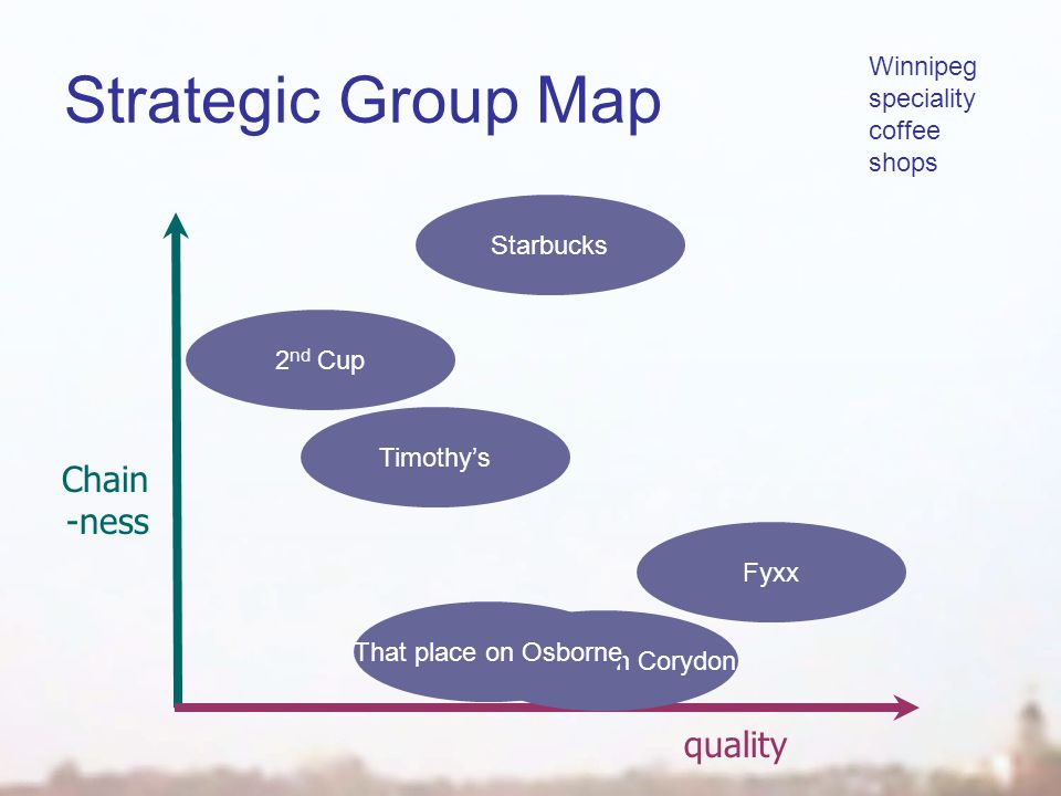 Strategic Group Map quality Chain -ness Winnipeg speciality coffee shops Starbucks 2 nd Cup Timothy's That place on Corydon Fyxx That place on Osborne