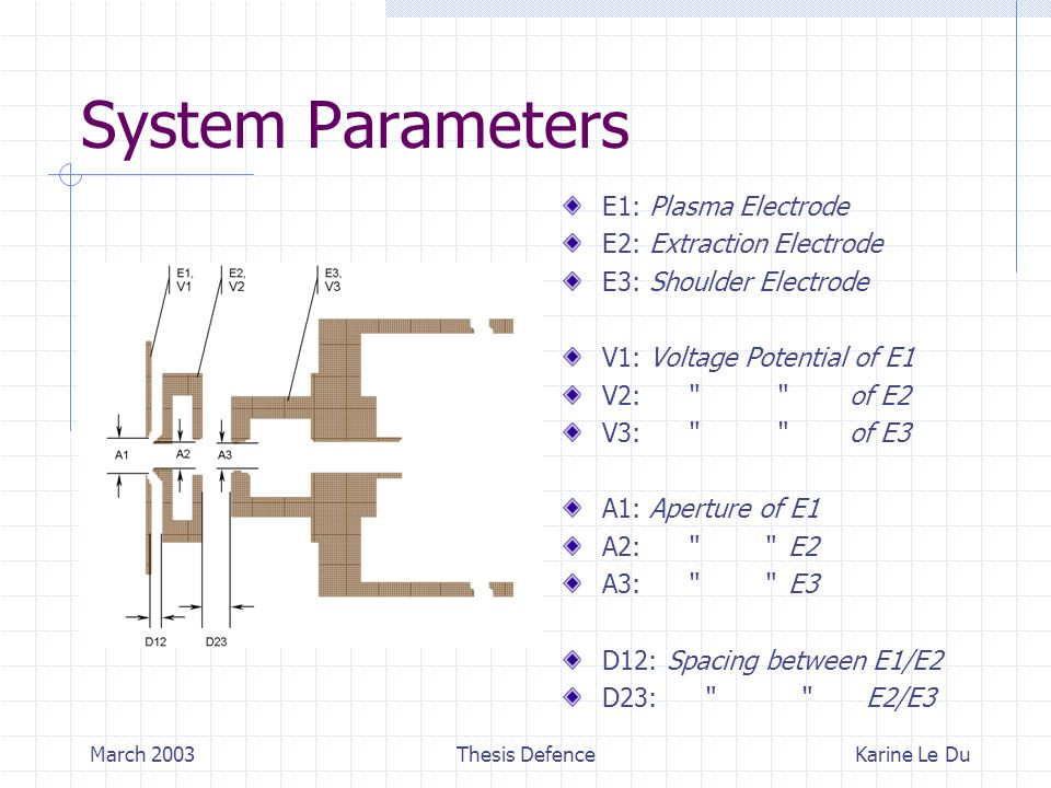 March 2003Thesis Defence System Parameters E1: Plasma Electrode E2: Extraction Electrode E3: Shoulder Electrode V1: Voltage Potential of E1 V2: of E2 V3: of E3 A1: Aperture of E1 A2: E2 A3: E3 D12: Spacing between E1/E2 D23: E2/E3 Karine Le Du