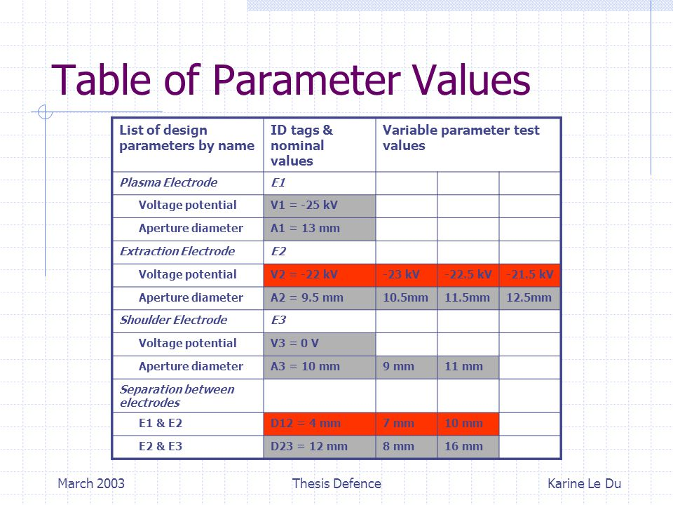 March 2003Thesis Defence Table of Parameter Values List of design parameters by name ID tags & nominal values Variable parameter test values Plasma ElectrodeE1 Voltage potentialV1 = -25 kV Aperture diameterA1 = 13 mm Extraction ElectrodeE2 Voltage potentialV2 = -22 kV-23 kV-22.5 kV-21.5 kV Aperture diameterA2 = 9.5 mm10.5mm11.5mm12.5mm Shoulder ElectrodeE3 Voltage potentialV3 = 0 V Aperture diameterA3 = 10 mm9 mm11 mm Separation between electrodes E1 & E2D12 = 4 mm7 mm10 mm E2 & E3D23 = 12 mm8 mm16 mm Karine Le Du List of design parameters by name ID tags & nominal values Variable parameter test values Plasma ElectrodeE1 Voltage potentialV1 = -25 kV Aperture diameterA1 = 13 mm Extraction ElectrodeE2 Voltage potentialV2 = -22 kV-23 kV-22.5 kV-21.5 kV Aperture diameterA2 = 9.5 mm10.5mm11.5mm12.5mm Shoulder ElectrodeE3 Voltage potentialV3 = 0 V Aperture diameterA3 = 10 mm9 mm11 mm Separation between electrodes E1 & E2D12 = 4 mm7 mm10 mm E2 & E3D23 = 12 mm8 mm16 mm List of design parameters by name ID tags & nominal values Variable parameter test values Plasma ElectrodeE1 Voltage potentialV1 = -25 kV Aperture diameterA1 = 13 mm Extraction ElectrodeE2 Voltage potentialV2 = -22 kV-23 kV-22.5 kV-21.5 kV Aperture diameterA2 = 9.5 mm10.5mm11.5mm12.5mm Shoulder ElectrodeE3 Voltage potentialV3 = 0 V Aperture diameterA3 = 10 mm9 mm11 mm Separation between electrodes E1 & E2D12 = 4 mm7 mm10 mm E2 & E3D23 = 12 mm8 mm16 mm List of design parameters by name ID tags & nominal values Variable parameter test values Plasma ElectrodeE1 Voltage potentialV1 = -25 kV Aperture diameterA1 = 13 mm Extraction ElectrodeE2 Voltage potentialV2 = -22 kV-23 kV-22.5 kV-21.5 kV Aperture diameterA2 = 9.5 mm10.5mm11.5mm12.5mm Shoulder ElectrodeE3 Voltage potentialV3 = 0 V Aperture diameterA3 = 10 mm9 mm11 mm Separation between electrodes E1 & E2D12 = 4 mm7 mm10 mm E2 & E3D23 = 12 mm8 mm16 mm