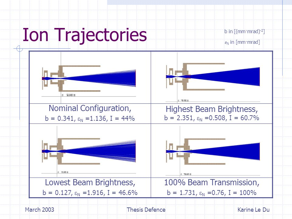 March 2003Thesis Defence Ion Trajectories Karine Le Du Nominal Configuration, b = 0.341,  N =1.136, I = 44% Highest Beam Brightness, b = 2.351,  N =0.508, I = 60.7% Lowest Beam Brightness, b = 0.127,  N =1.916, I = 46.6% 100% Beam Transmission, b = 1.731,  N =0.76, I = 100% b in [(mm·mrad) -2 ]  N in [mm·mrad]