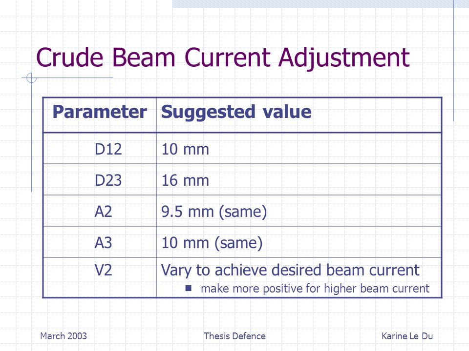 March 2003Thesis Defence Crude Beam Current Adjustment ParameterSuggested value D1210 mm D2316 mm A29.5 mm (same) A310 mm (same) V2 Vary to achieve desired beam current  make more positive for higher beam current Karine Le Du