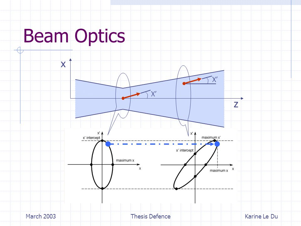 March 2003Thesis Defence Beam Optics Karine Le Du z x X'