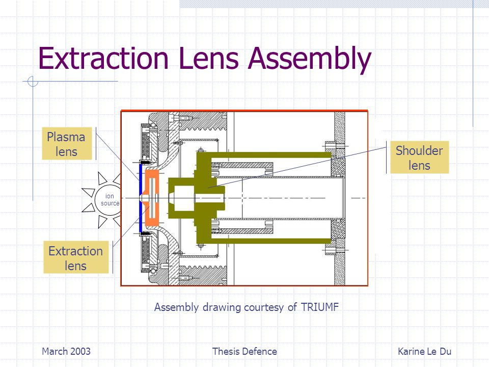 March 2003Thesis Defence Extraction Lens Assembly Karine Le Du Assembly drawing courtesy of TRIUMF vacuum chamber beamstop ion source z ~ 405mm Plasma lens Extraction lens Shoulder lens