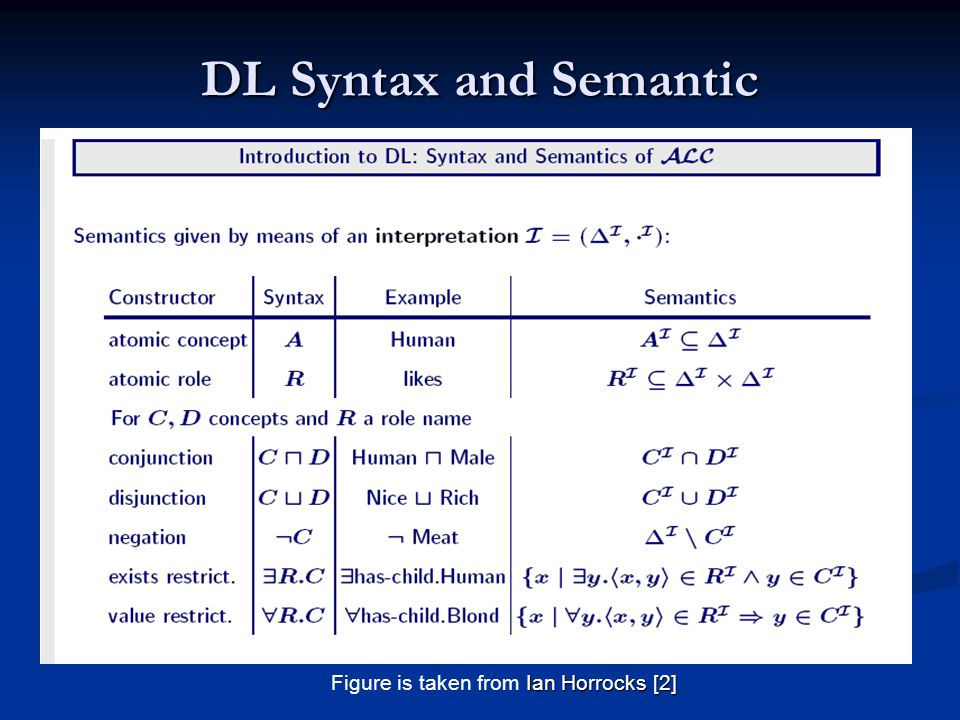 DL Syntax and Semantic Ian Horrocks [2] Figure is taken from Ian Horrocks [2]