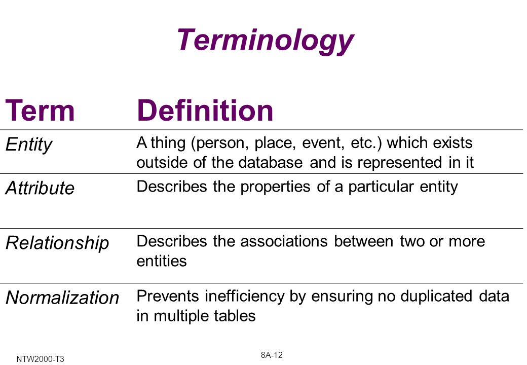 8A-12 NTW2000-T3 Terminology TermDefinition Entity A thing (person, place, event, etc.) which exists outside of the database and is represented in it Attribute Describes the properties of a particular entity Relationship Describes the associations between two or more entities Normalization Prevents inefficiency by ensuring no duplicated data in multiple tables
