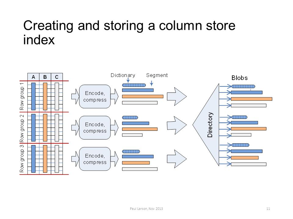 Creating and storing a column store index Paul Larson, Nov 201311