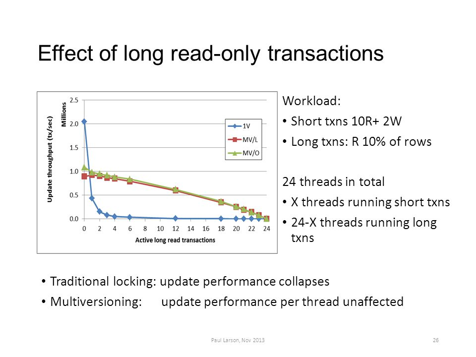 Effect of long read-only transactions Workload: Short txns 10R+ 2W Long txns: R 10% of rows 24 threads in total X threads running short txns 24-X threads running long txns Paul Larson, Nov 201326 Traditional locking: update performance collapses Multiversioning: update performance per thread unaffected