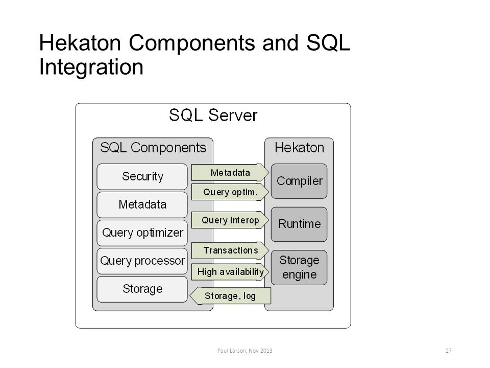 Hekaton Components and SQL Integration Paul Larson, Nov 201327