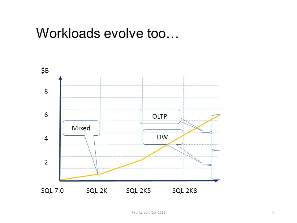 Workloads evolve too… Paul Larson, Nov 20134 SQL 7.0SQL 2KSQL 2K5SQL 2K8 2 4 6 8 $B OLTP DW Mixed