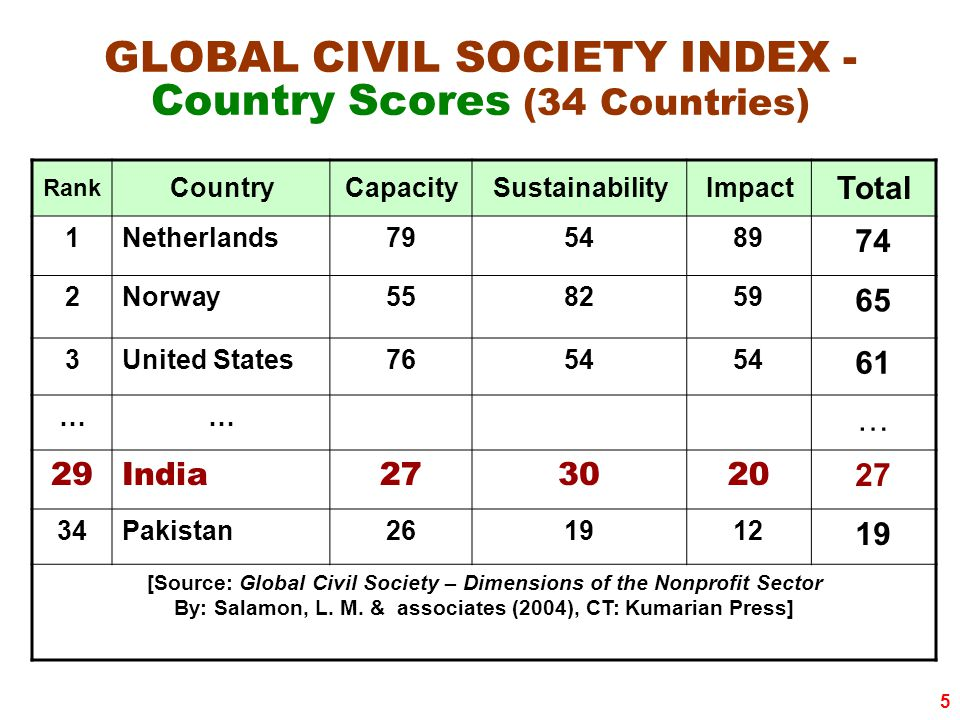 5 GLOBAL CIVIL SOCIETY INDEX - Country Scores (34 Countries) Rank CountryCapacitySustainabilityImpact Total 1Netherlands795489 74 2Norway558259 65 3United States7654 61 …… … 29India273020 27 34Pakistan261912 19 [Source: Global Civil Society – Dimensions of the Nonprofit Sector By: Salamon, L.