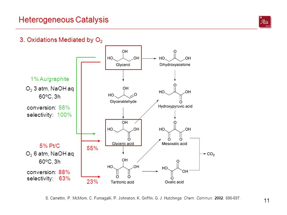 11 Heterogeneous Catalysis 3. Oxidations Mediated by O 2 S.