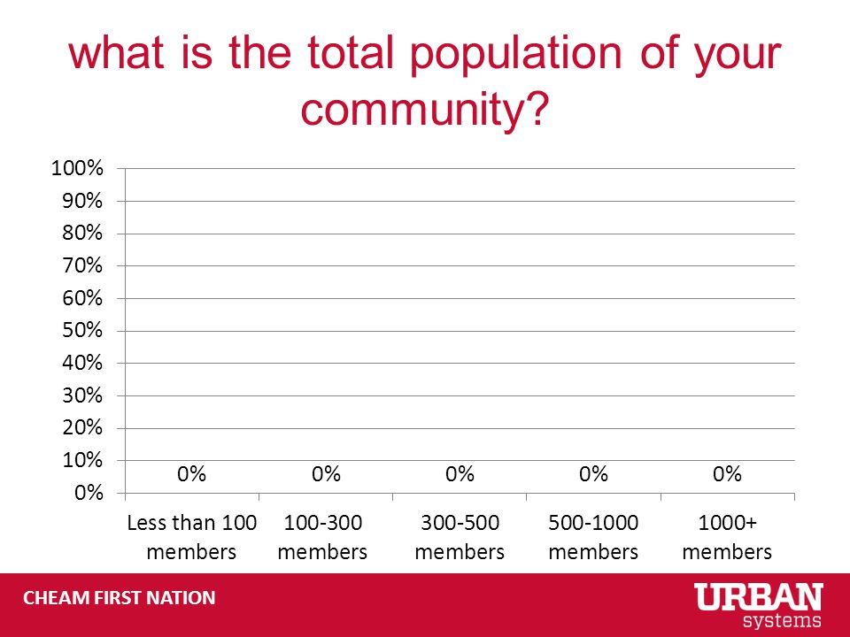 CHEAM FIRST NATION what is the total population of your community