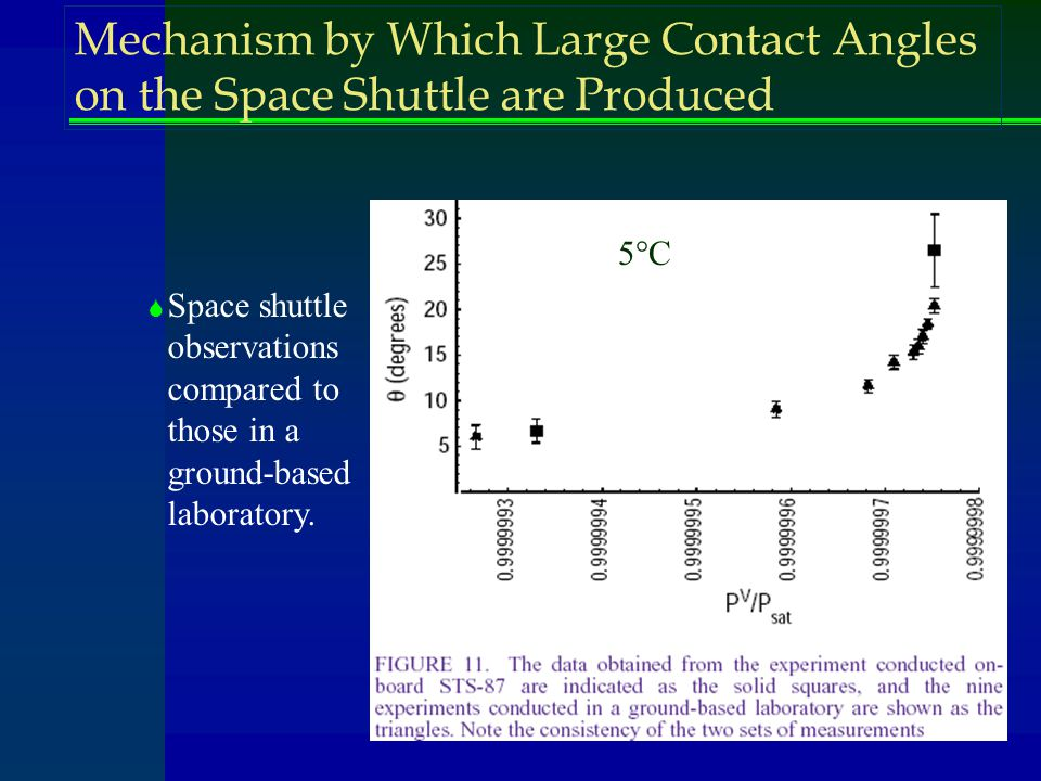 Mechanism by Which Large Contact Angles on the Space Shuttle are Produced 5°C  Space shuttle observations compared to those in a ground-based laboratory.