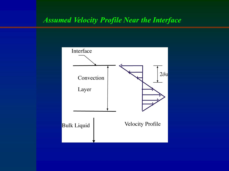 Assumed Velocity Profile Near the Interface