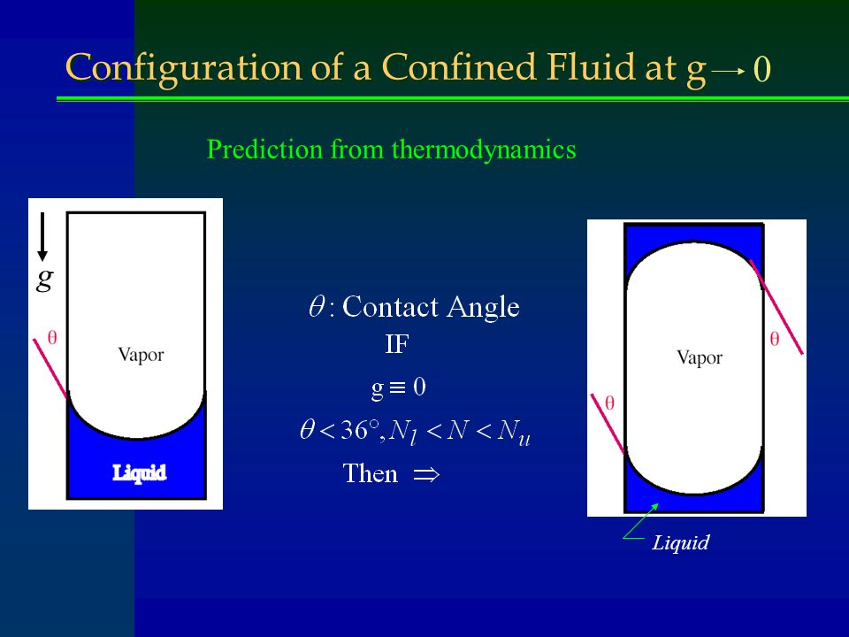 Configuration of a Confined Fluid at g 0 Liquid g Prediction from thermodynamics