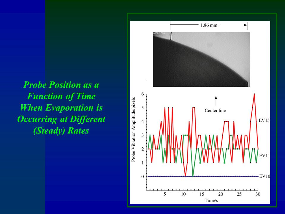 Probe Position as a Function of Time When Evaporation is Occurring at Different (Steady) Rates