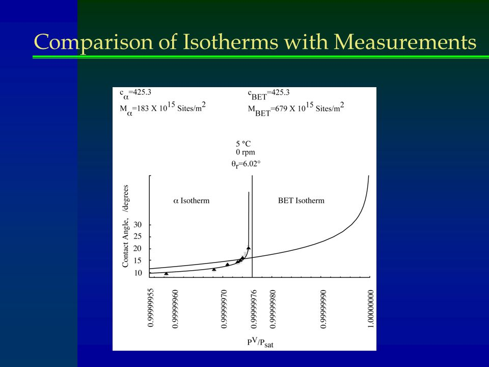 Comparison of Isotherms with Measurements