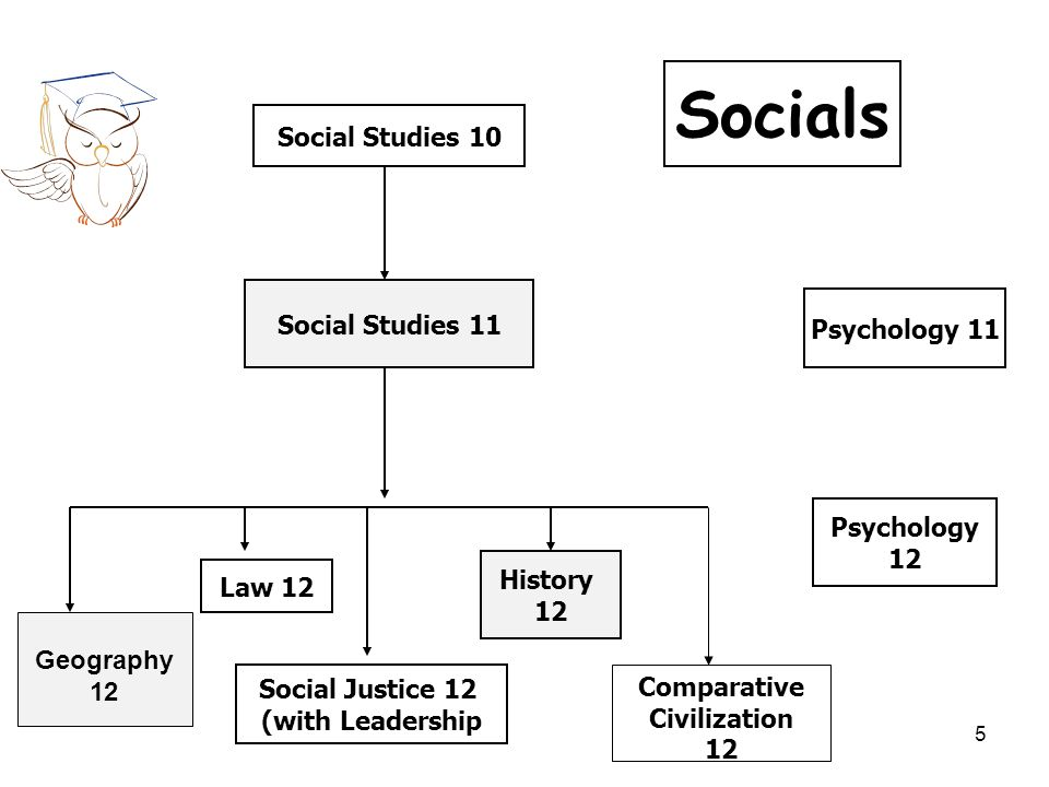 Social Studies 10 Social Studies 11 History 12 Law 12 Psychology 11 Socials Psychology 12 Social Justice 12 (with Leadership Comparative Civilization 12 Geography 12 5