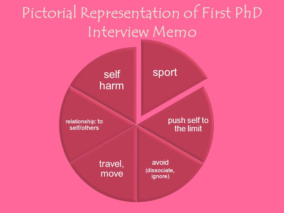 sport push self to the limit avoid (dissociate, ignore) travel, move relationship : to self/others self harm Pictorial Representation of First PhD Interview Memo