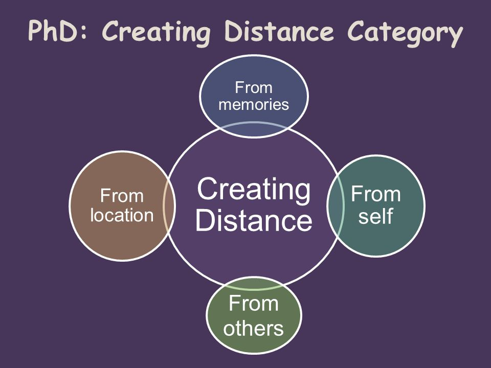 PhD: Creating Distance Category Creating Distance From memories From self From others From location