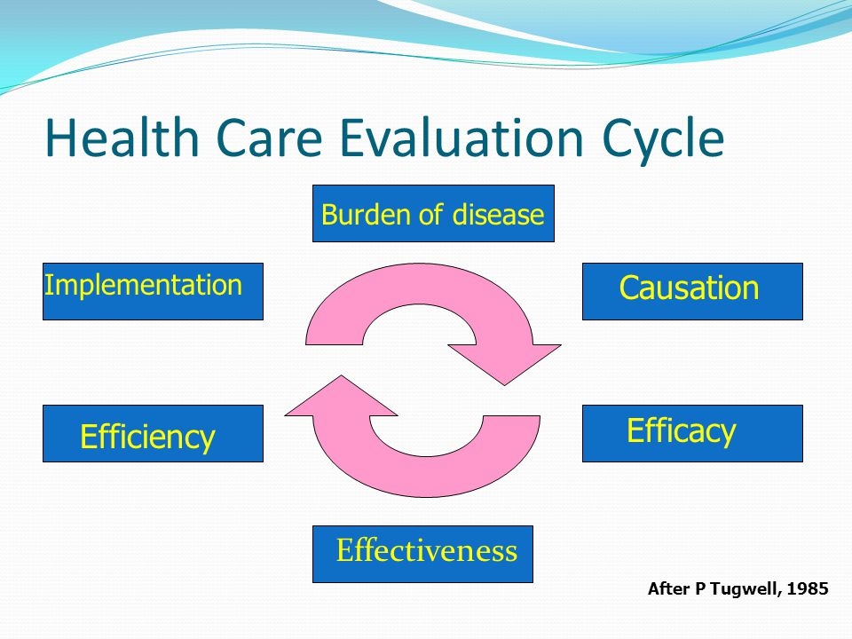 Health Care Evaluation Cycle Burden of disease Causation Efficacy Effectiveness Efficiency Implementation After P Tugwell, 1985
