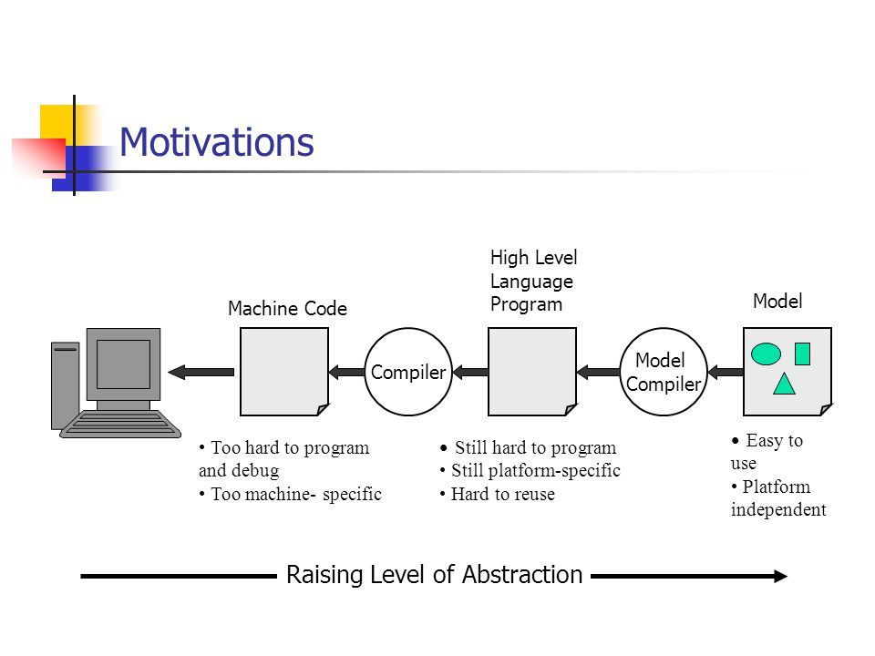 Motivations Machine Code Too hard to program and debug Too machine- specific High Level Language Program Compiler Still hard to program Still platform-specific Hard to reuse Model Compiler Model Easy to use Platform independent Raising Level of Abstraction