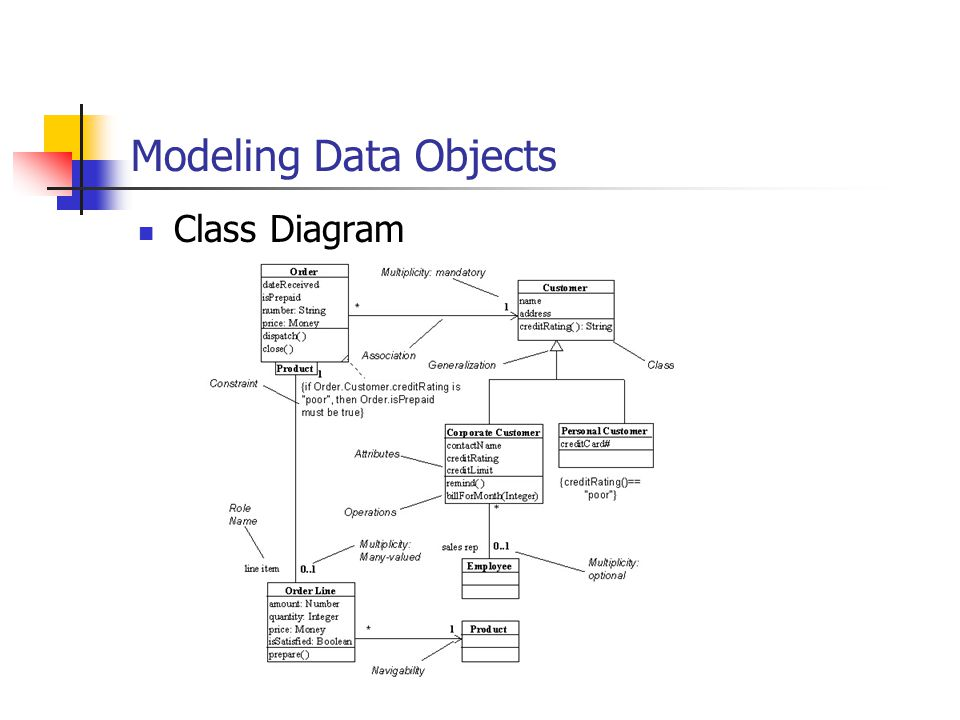 Modeling Data Objects Class Diagram