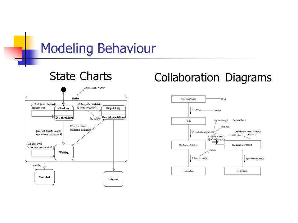 Modeling Behaviour State Charts Collaboration Diagrams