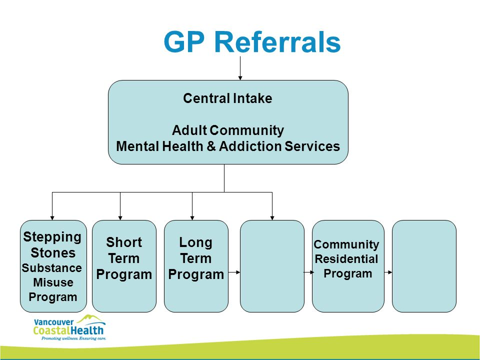 GP Referrals Stepping Stones Substance Misuse Program Long Term Program Short Term Program Community Residential Program Central Intake Adult Community Mental Health & Addiction Services