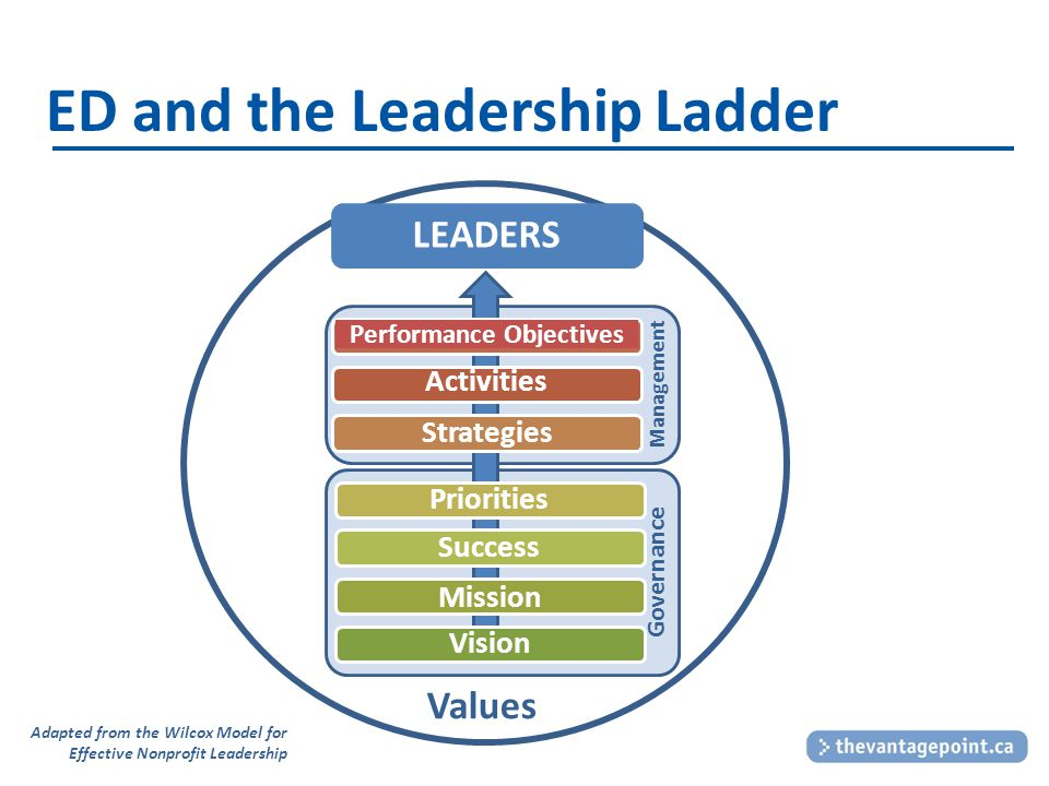 ED and the Leadership Ladder Governance Management Performance Objectives Strategies Priorities Success Mission LEADERS Vision Values Activities Adapted from the Wilcox Model for Effective Nonprofit Leadership