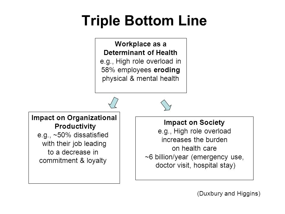 Triple Bottom Line Workplace as a Determinant of Health e.g., High role overload in 58% employees eroding physical & mental health Impact on Society e.g., High role overload increases the burden on health care ~6 billion/year (emergency use, doctor visit, hospital stay) Impact on Organizational Productivity e.g., ~50% dissatisfied with their job leading to a decrease in commitment & loyalty (Duxbury and Higgins)