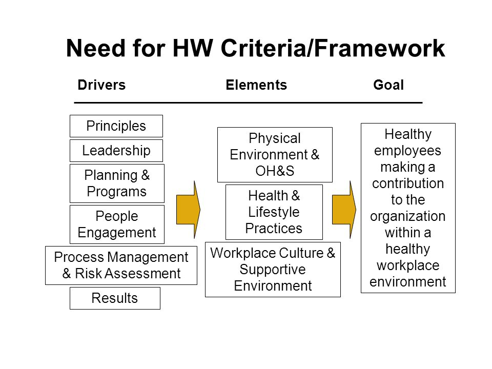 Need for HW Criteria/Framework Principles Drivers Elements Goal Leadership Planning & Programs People Engagement Process Management & Risk Assessment Results Physical Environment & OH&S Health & Lifestyle Practices Workplace Culture & Supportive Environment Healthy employees making a contribution to the organization within a healthy workplace environment