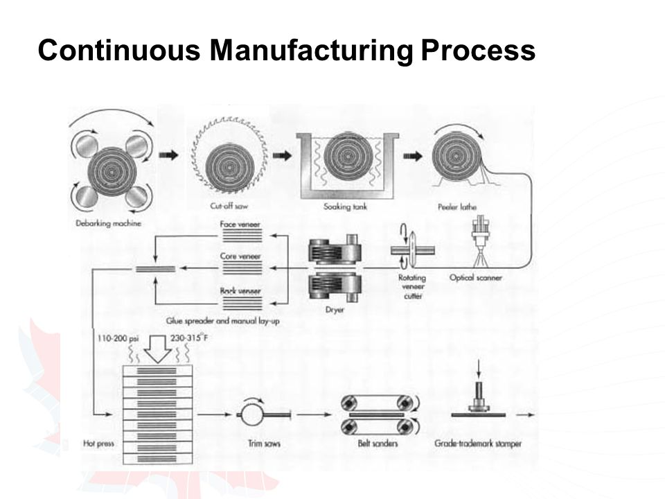 Continuous Manufacturing Process