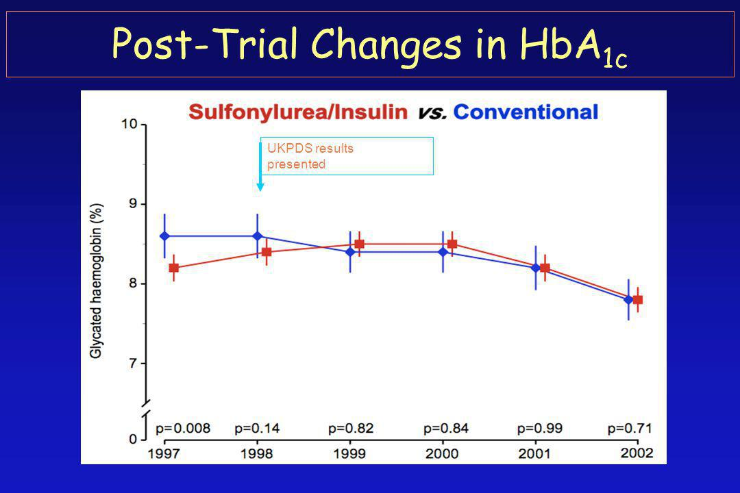 Post-Trial Changes in HbA 1c UKPDS results presented