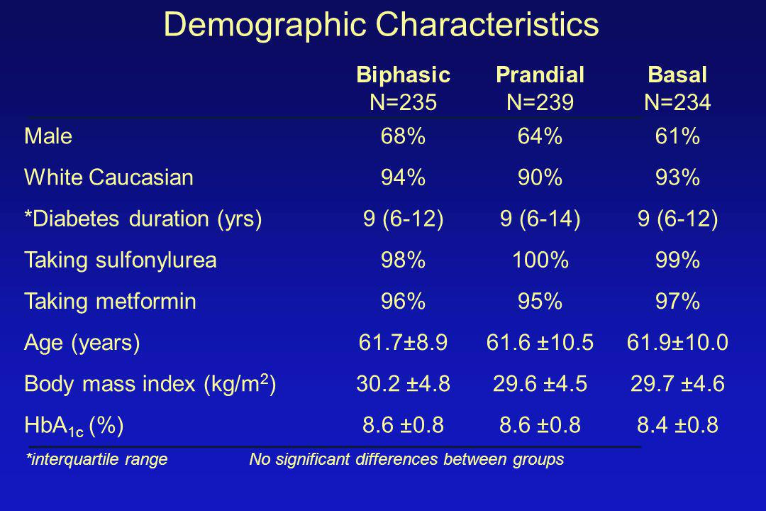 Demographic Characteristics Biphasic N=235 Prandial N=239 Basal N=234 Male68%64%61% White Caucasian94%90%93% *Diabetes duration (yrs)9 (6-12)9 (6-14)9 (6-12) Taking sulfonylurea98%100%99% Taking metformin96%95%97% Age (years)61.7±8.961.6 ±10.561.9±10.0 Body mass index (kg/m 2 )30.2 ±4.829.6 ±4.529.7 ±4.6 HbA 1c (%)8.6 ±0.8 8.4 ±0.8 *interquartile range No significant differences between groups
