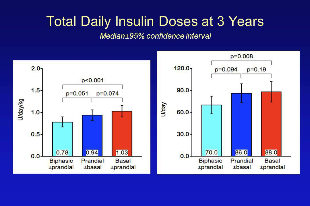 Total Daily Insulin Doses at 3 Years Median±95% confidence interval